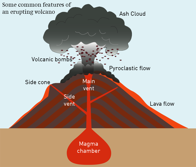 diagrams of how do volcanoes form underwater